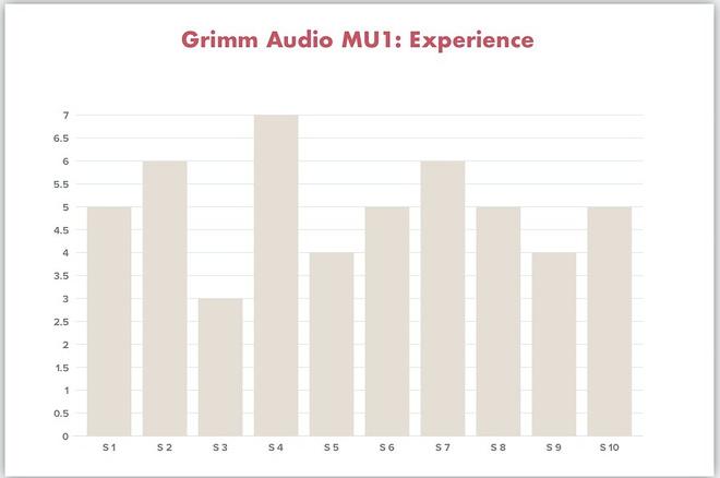 MU1 Goosebumps Experience chart